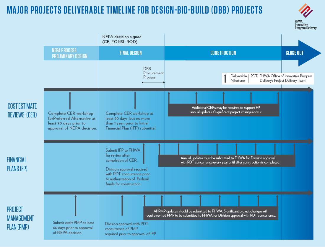 project development timeline